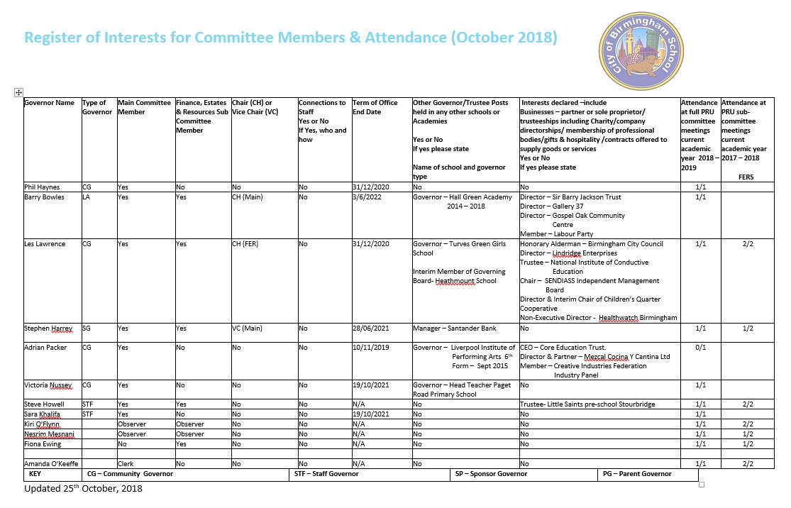 Register of Interests