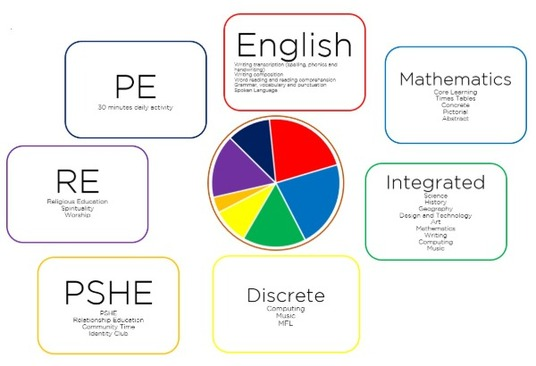 Curriculum_Segments.jpg