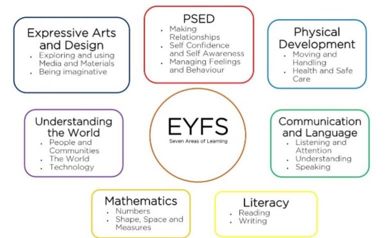 EYFS.JPG