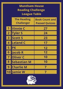 Muntham_House_Reading_Challenge_League_Table.jpg