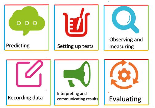 7_enquiry_skills.png