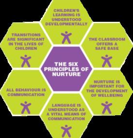 six-principles-trans-2-288x300.png
